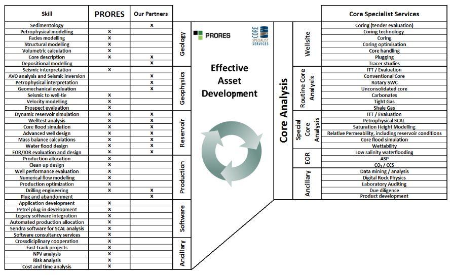 Effective Asset Development